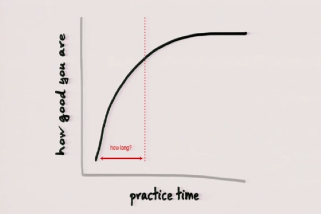Learning Curve Chart by Josh Kaufman