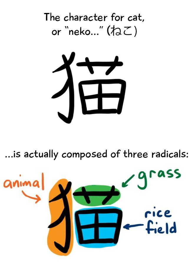 Japanese Kanji Radicals Example