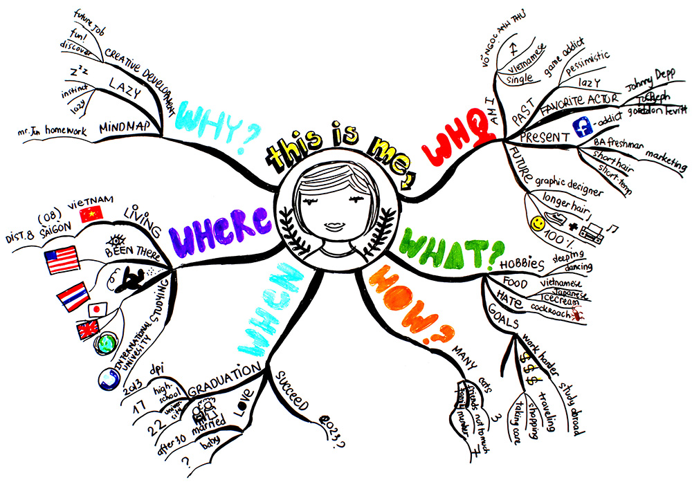 A mind map illustrating a use for the 5W1H method.