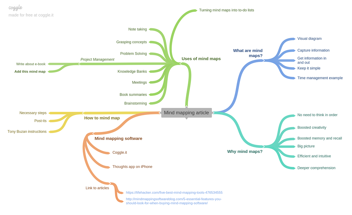 Mind map of the article on mind mapping. Mindmap-ception!