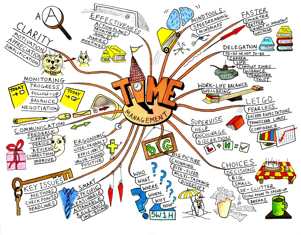 A beautiful mind map on the topic of mind management